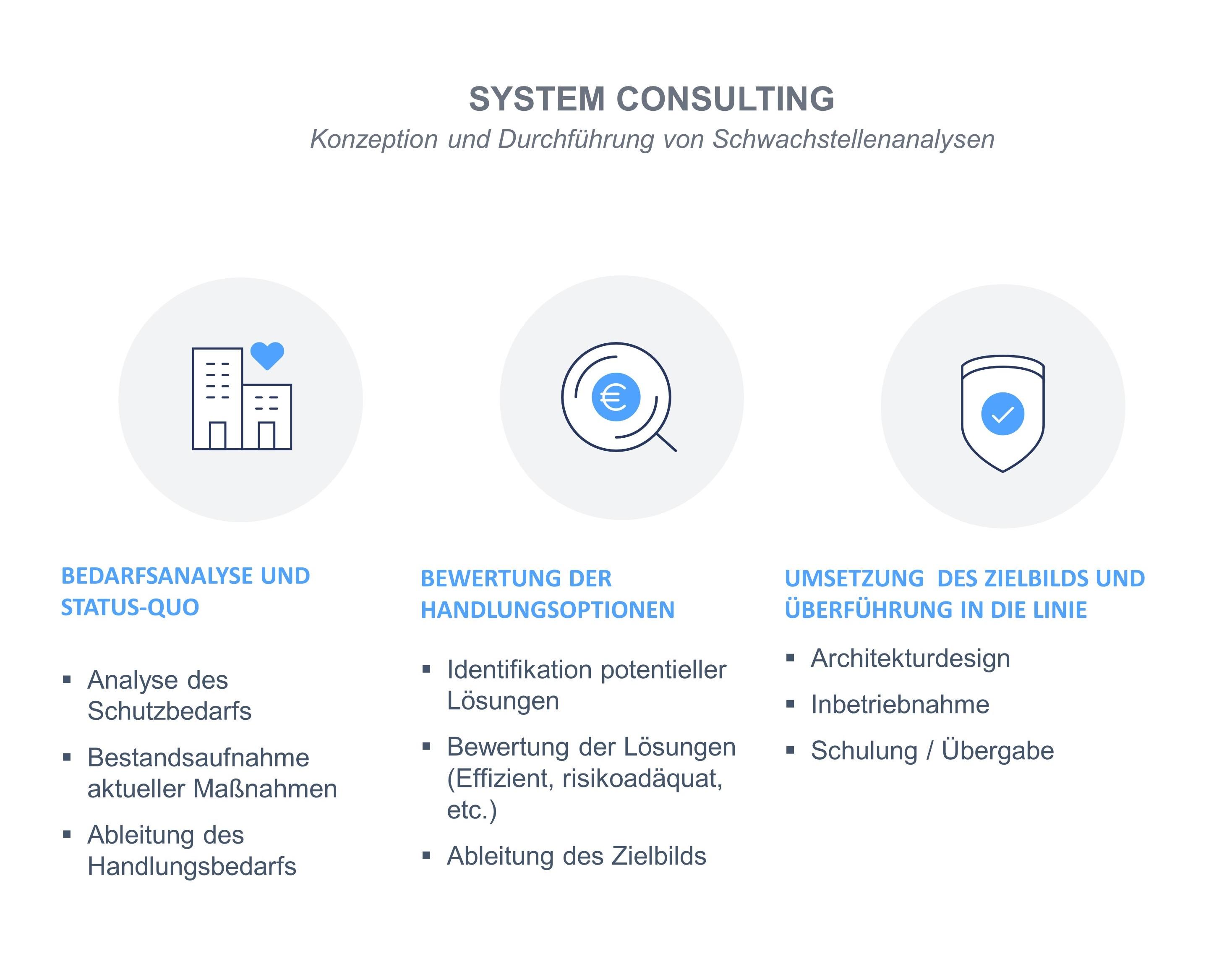 System Consulting | Telefonische Erstberatung