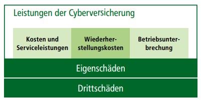 HDI - Cyber-Versicherung für Firmen und Freie Berufe